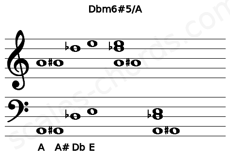 Musical staff for the Dbm6#5/A chord