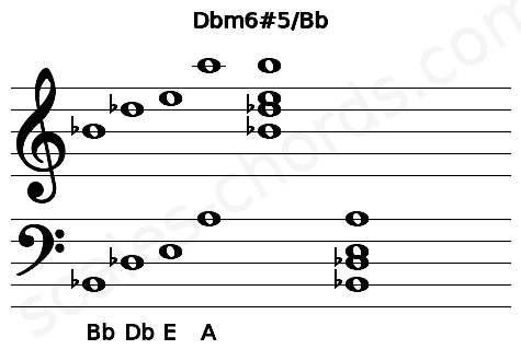 Musical staff for the Dbm6#5/Bb chord