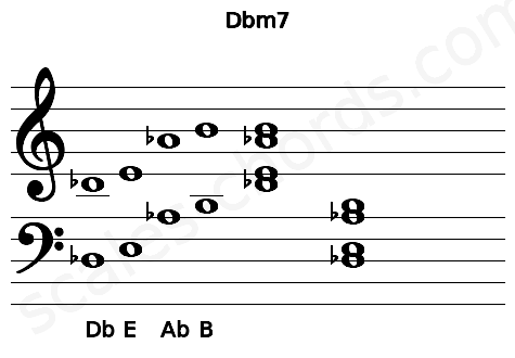 Musical staff for the Dbm7 chord