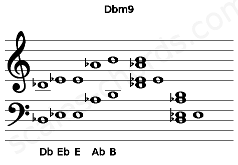Musical staff for the Dbm9 chord