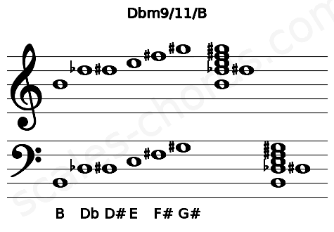 Musical staff for the Dbm9/11/B chord