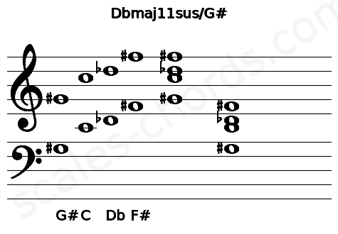 Musical staff for the Dbmaj11sus/G# chord