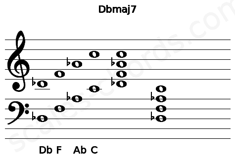 Musical staff for the Dbmaj7 chord
