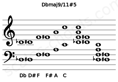 Musical staff for the Dbmaj9/11#5 chord
