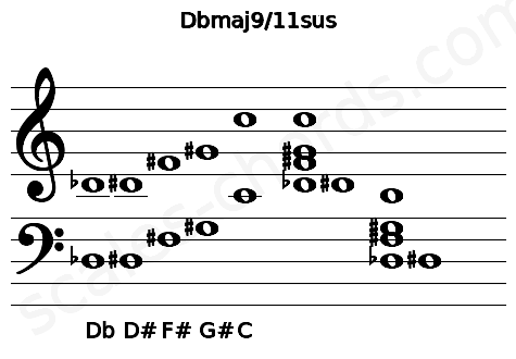Musical staff for the Dbmaj9/11sus chord
