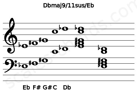 Musical staff for the Dbmaj9/11sus/Eb chord