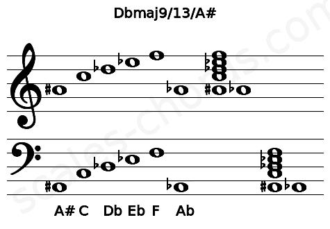Musical staff for the Dbmaj9/13/A# chord