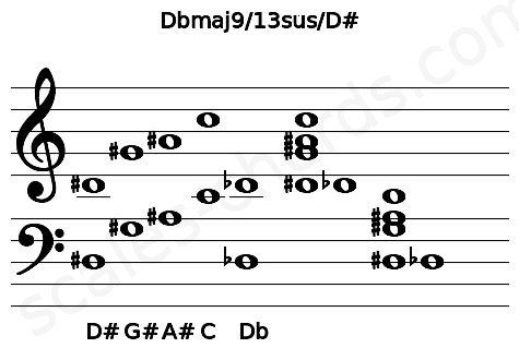 Musical staff for the Dbmaj9/13sus/D# chord