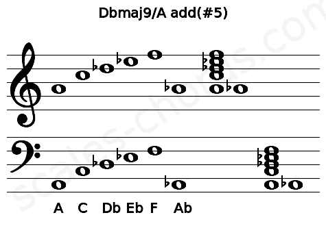 Musical staff for the Dbmaj9/A add(#5) chord