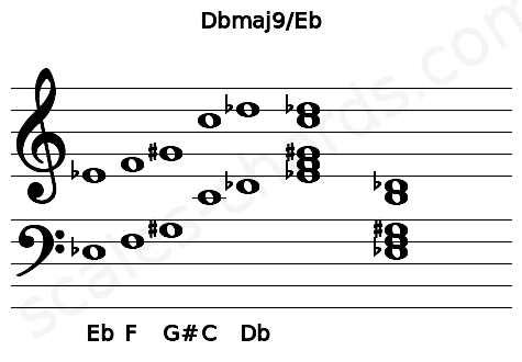 Musical staff for the Dbmaj9/Eb chord