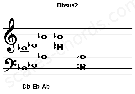 Musical staff for the Dbsus2 chord