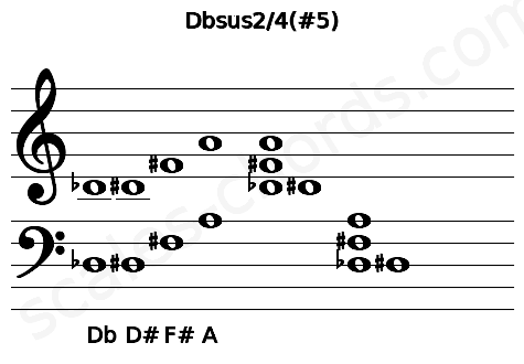Musical staff for the Dbsus2/4(#5) chord