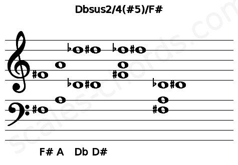 Musical staff for the Dbsus2/4(#5)/F# chord
