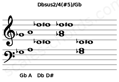Musical staff for the Dbsus2/4(#5)/Gb chord