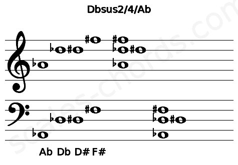 Musical staff for the Dbsus2/4/Ab chord