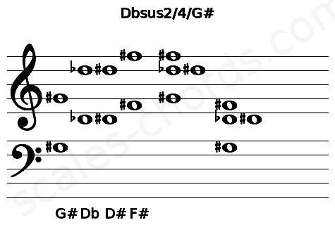 Musical staff for the Dbsus2/4/G# chord