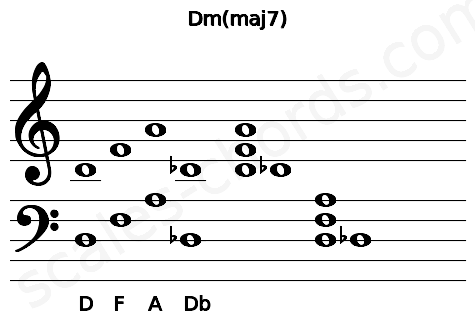 Musical staff for the Dm(maj7) chord