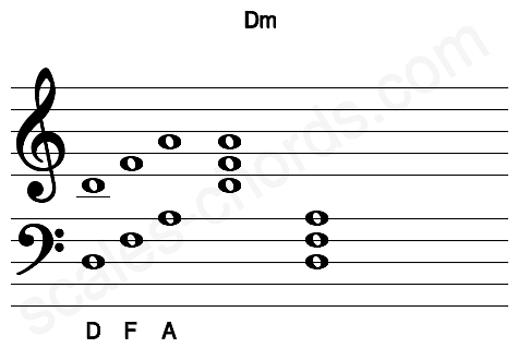 Musical staff for the Dm chord
