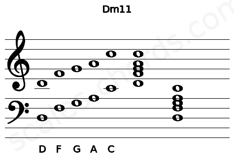 Musical staff for the Dm11 chord