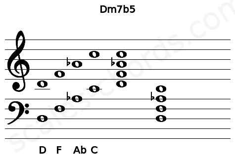Musical staff for the Dm7b5 chord