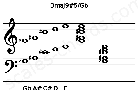 Musical staff for the Dmaj9#5/Gb chord