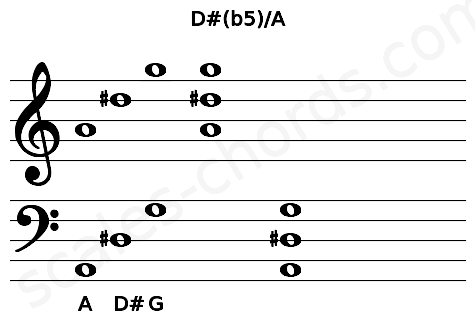 Musical staff for the D#(b5)/A chord