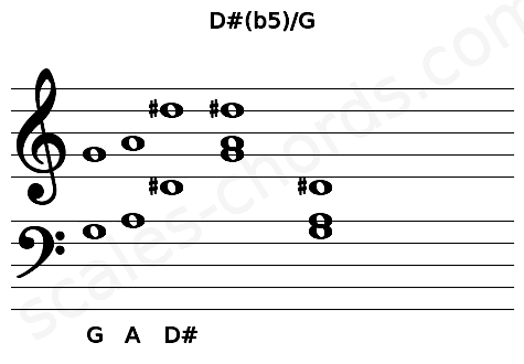 Musical staff for the D#(b5)/G chord