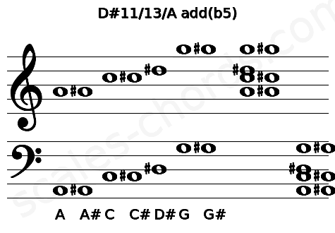 Musical staff for the D#11/13/A add(b5) chord