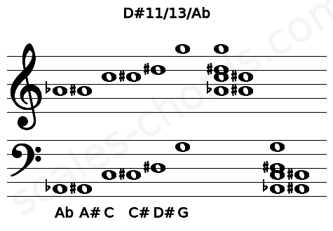Musical staff for the D#11/13/Ab chord