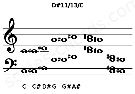 Musical staff for the D#11/13/C chord