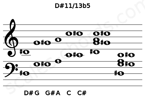 Musical staff for the D#11/13b5 chord