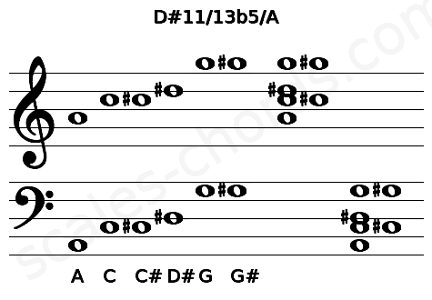 Musical staff for the D#11/13b5/A chord