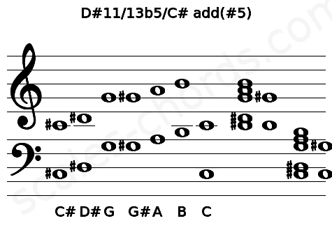 Musical staff for the D#11/13b5/C# add(#5) chord