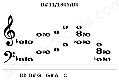 Musical staff for the D#11/13b5/Db chord
