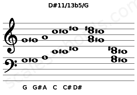 Musical staff for the D#11/13b5/G chord