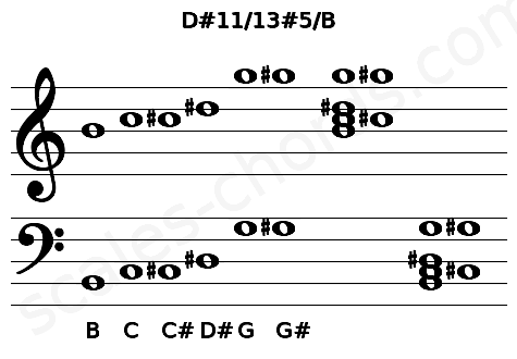 Musical staff for the D#11/13#5/B chord