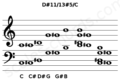 Musical staff for the D#11/13#5/C chord