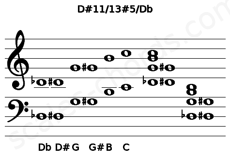 Musical staff for the D#11/13#5/Db chord