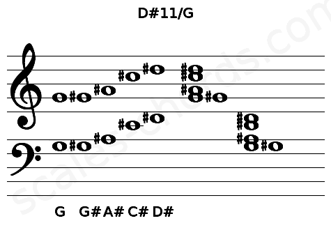 Musical staff for the D#11/G chord