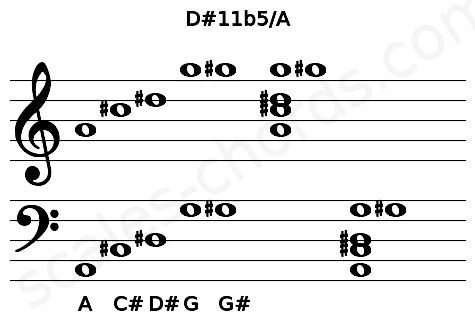 Musical staff for the D#11b5/A chord