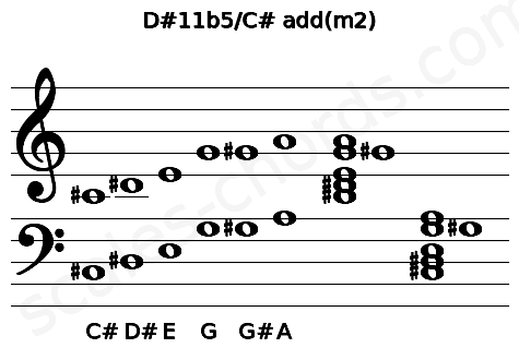 Musical staff for the D#11b5/C# add(m2) chord