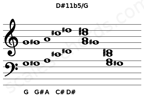 Musical staff for the D#11b5/G chord