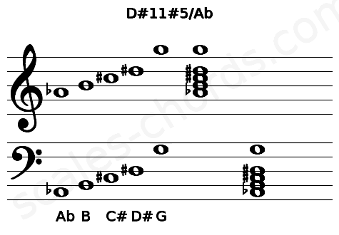 Musical staff for the D#11#5/Ab chord