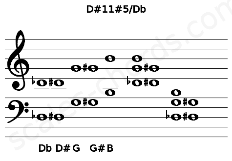 Musical staff for the D#11#5/Db chord