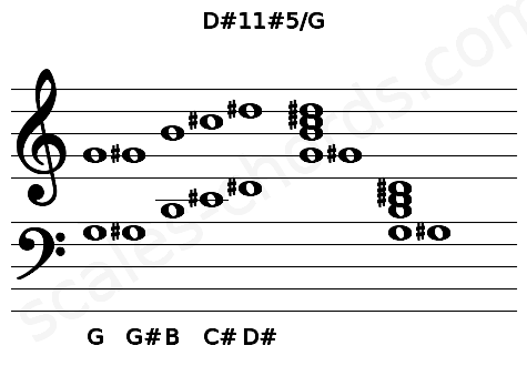 Musical staff for the D#11#5/G chord