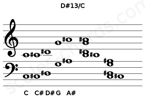 Musical staff for the D#13/C chord