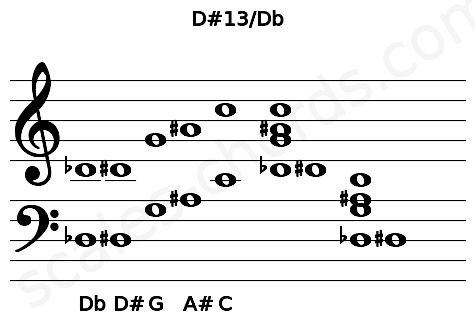 Musical staff for the D#13/Db chord