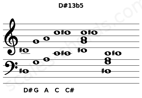 Musical staff for the D#13b5 chord