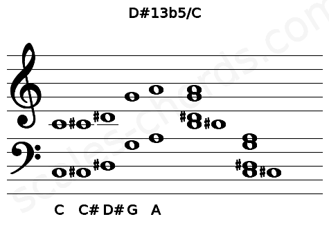 Musical staff for the D#13b5/C chord