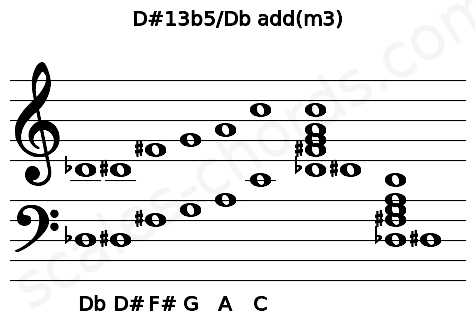 Musical staff for the D#13b5/Db add(m3) chord
